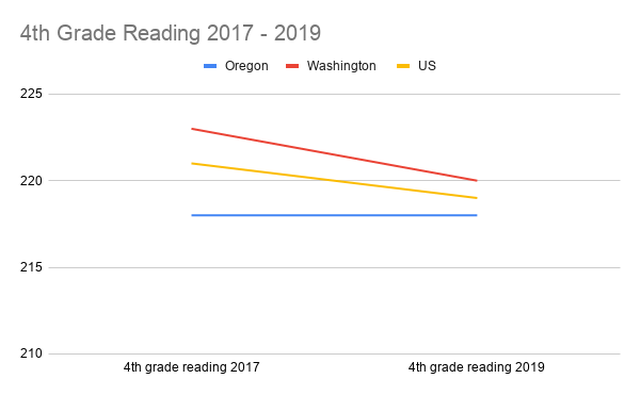 Fourth grade reading scores for Oregon students remained unchanged, and below the national average over the last two years, while Washington's scores declined.