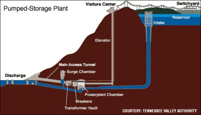 An example of a pumped hydro system.  The pipe, or penstock, for the Swan Lake North project would be run above ground along the hillside.