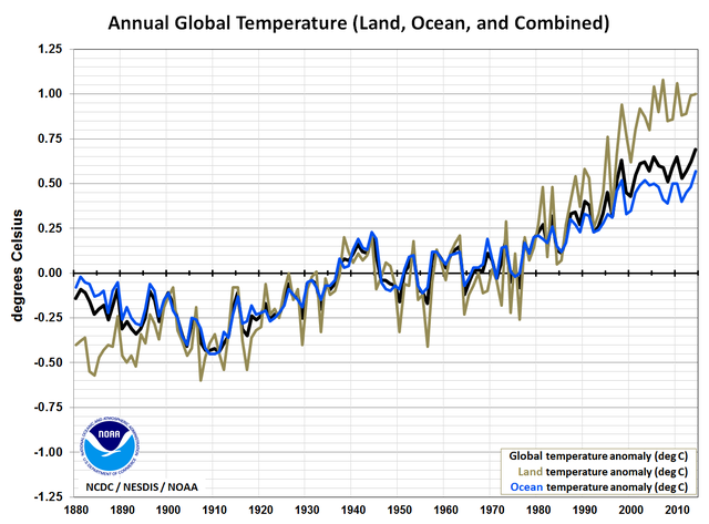 Global temperature time series: land and ocean components. From 2014 Global Report Supplemental Information.