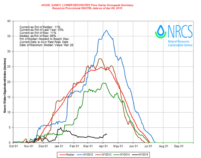 This graph shows 2015's snowpack (black) compared to the last few years and the median (red).