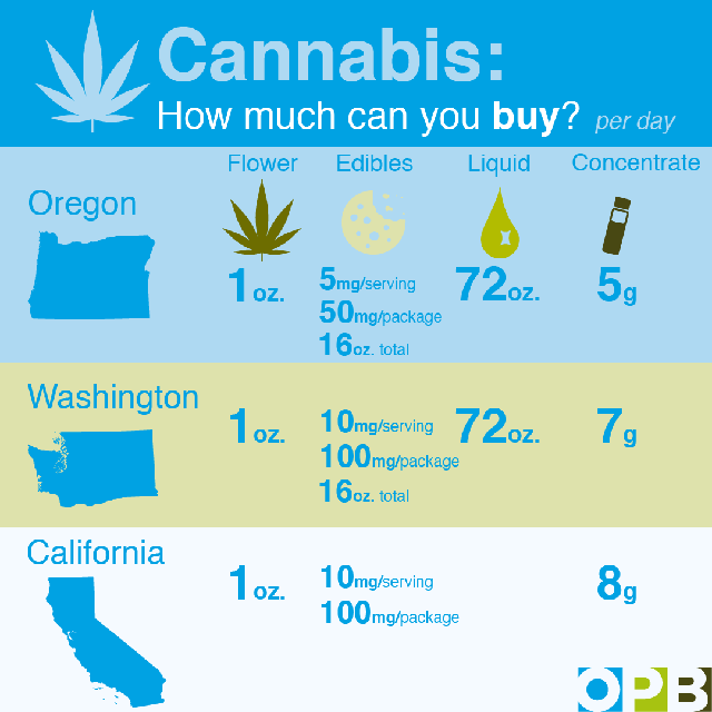 Breaking Down The Regulatory Differences Among West Coast