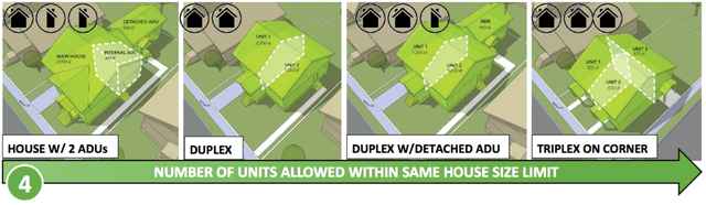 The Residential Infill Project would change zoning rules in areas currently zonedfor single-family homes to allow duplexes and triplexes as well.