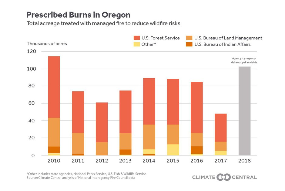 Prescribed burns in Oregon by agency