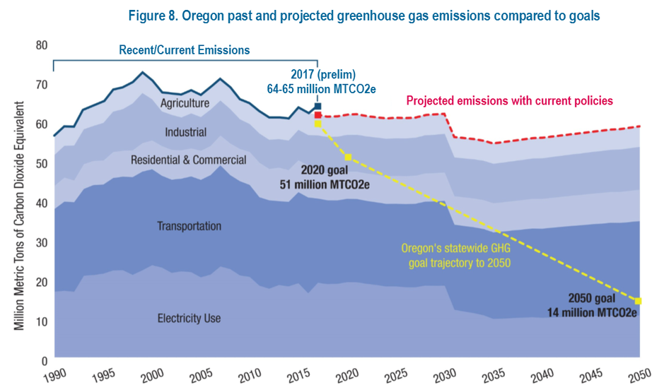 Late in 2018, the Oregon Global Warming Commission reported to the Legislature where the state stood on reaching its greenhouse gas emissions reduction goals.