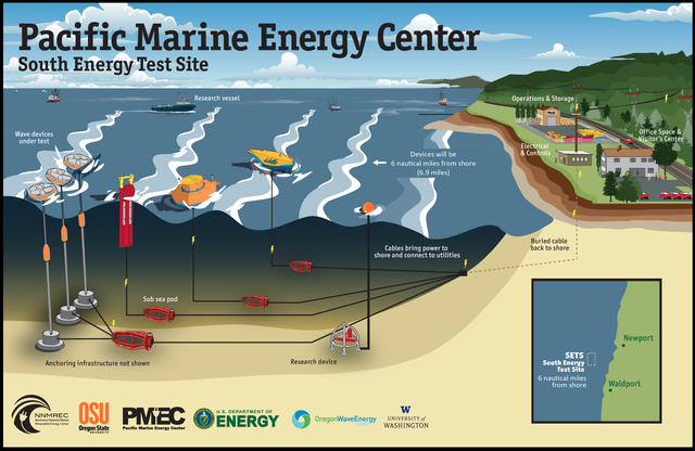 Oregon State University has received support from the U.S. Department of Energy to build this wave energy test site, one of the most advanced in the world.